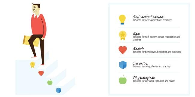 banner-employee-engagement-maslow